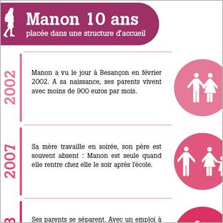 Manon infographie