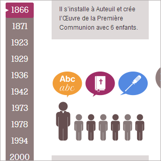 Historique Apprentis d'Auteuil